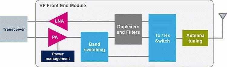 Пример RF-блоков, которые можно выпускать на пластинах SOI (кроме передатчика)