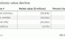 Amazon, Facebook, Google и Netflix потеряли больше $90 млрд капитализации