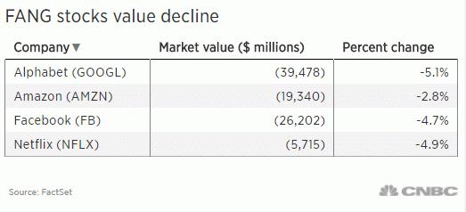 Фото Amazon, Facebook, Google и Netflix потеряли больше $90 млрд капитализации