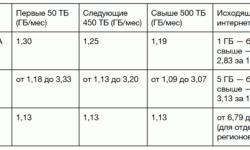 Amazon S3 и все-все-все: выбираем объектное хранилище