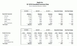 Apple продала 77,3 млн iPhone в первом квартале 2018 финансового года