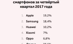 IDC: Apple обошла Samsung и вернула лидерство по квартальным поставкам смартфонов
