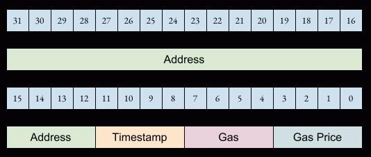 Структура записи