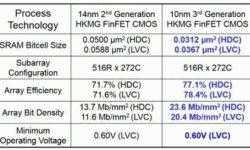 Samsung обошла Intel по технологичности производства массивов SRAM