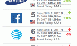 «Сбербанк» вновь стал самым дорогим российским брендом по версии британской Brand Finance