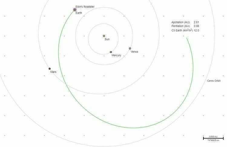 Орбита, по которой, предположительно, пролетит Tesla Roadster