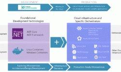 Эталонное приложение на базе контейнеров и архитектуры микросервисов