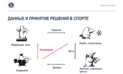 Анализ данных в спорте: взаимодействие учёных, клубов ифедераций. Лекция в Яндексе
