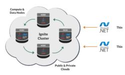 Apache Ignite.NET 2.4: Тонкий и кроссплатформенный