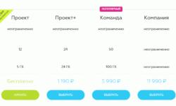 «Битрикс24» запустила бесплатный сервис аренды интернет-магазинов для малого бизнеса