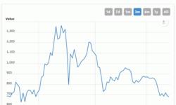 Геймеры ликуют: цены на игровые видеокарты идут вниз