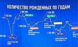 Графики послания президента РФ 2018