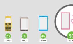 История мобильного интернета: 1991 – наши дни