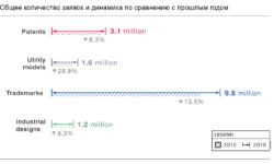 Как выглядит мировой рынок интеллектуальной собственности в инфографике