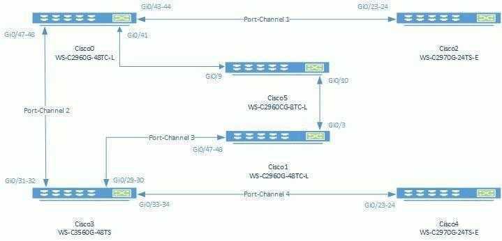 Фото Настройка динамического dhcp-pool с привязкой к определенным портам Cisco Catalyst