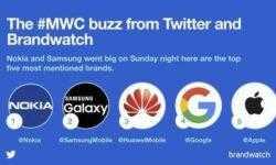 Nokia назвали самым упоминаемым брендом на MWC 2018