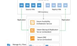 Новое решение для поддержания доступности ИТ-инфраструктуры: Veeam Availability Orchestrator