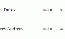 Основатели Telegram и Badoo официально вошли в список миллиардеров по версии Forbes