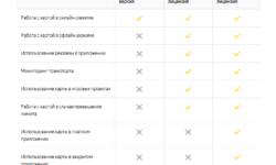 «Яндекс» разрешил сторонним разработчикам добавлять офлайн-карты в свои приложения