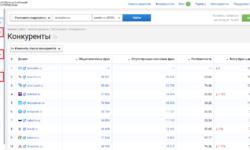 Анализ трафика десяти крупных агрегаторов авиабилетов в выдаче «Яндекса»
