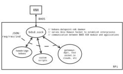 Bobaos — KNX TP/UART, Raspberry Pi и Unix Domain Socket