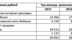 Чистая прибыль «Яндекса» в первом квартале 2018 года выросла на 126% — до 1,9 млрд рублей