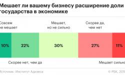 Цифры: сколько российских компаний отмечают рост доли государства в экономике