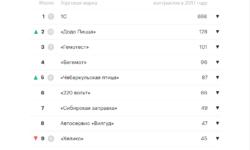 «Додо пицца» впервые вошла в тройку самых популярных в России франшиз по версии РБК