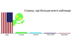 [Из песочницы] Анализ данных с использованием Python