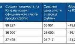 Какие флагманские смартфоны быстрее всех дешевеют в России