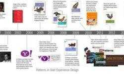 Книги о дизайн-системах