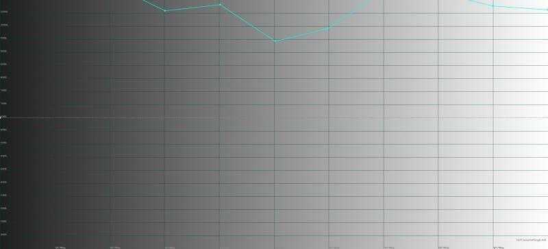 ASUS Zenfone 5 Lite, цветовая температура. Голубая линия – показатели Zenfone 5 Lite, пунктирная – эталонная температура
