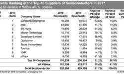 NVIDIA впервые вошла в десятку крупнейших поставщиков чипов
