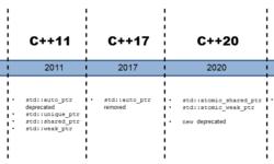 [Перевод] Без new: Указатели будут удалены из C++