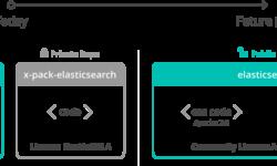 [Перевод] Elastic открывает исходный код X-Pack