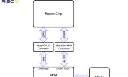 [Перевод] Генерация и тестирование ядра RISC-V