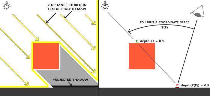 shadow_mapping_theory_spaces