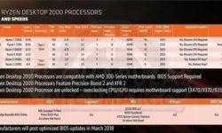 Первые ценники процессоров Ryzen 2000 радуют глаз