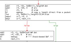 Проверяй входящие данные. Исходная причина уязвимости и атаки на Cisco IOS