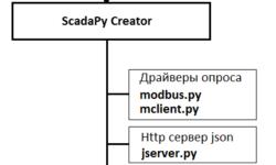 ScadaPy Creator для python
