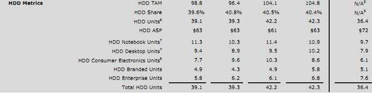 Статистика поставок жёстких дисков компании с разбивкой по категориям продуктов (WD, последняя колонка соотвествует первому квартала календаорного 2018 года) Статистика поставок жёстких дисков компании с разбивкой по категориям продуктов (WD, последняя колонка соответствует первому квартала календарного 2018 года)