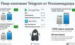 Статистика: активность в Telegram в России выросла после блокировки