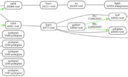 Визуализация связей процессов в Linux