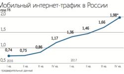 Абоненты «Вымпелкома» оплатят по 13 рублей в месяц на закон Яровой