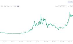 Блокчейн-стартап block.one приблизился к рекордному ICO на $4 млрд