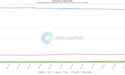 Цифры: количество устройств под управлением Windows 10 в мире