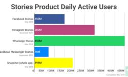 Facebook впервые раскрыла число пользователей внутренних Stories