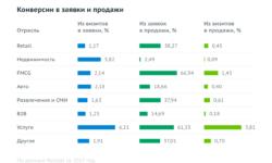 Исследование: эффективность «Яндекс.Директа» и Google AdWords по отраслям