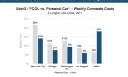Исследование: В четырёх из пяти крупнейших городов США Uber обойдётся дешевле, чем личный автомобиль