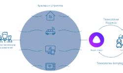 Как создать своего бота без навыков программирования и подключить его к Яндекс.Алисе